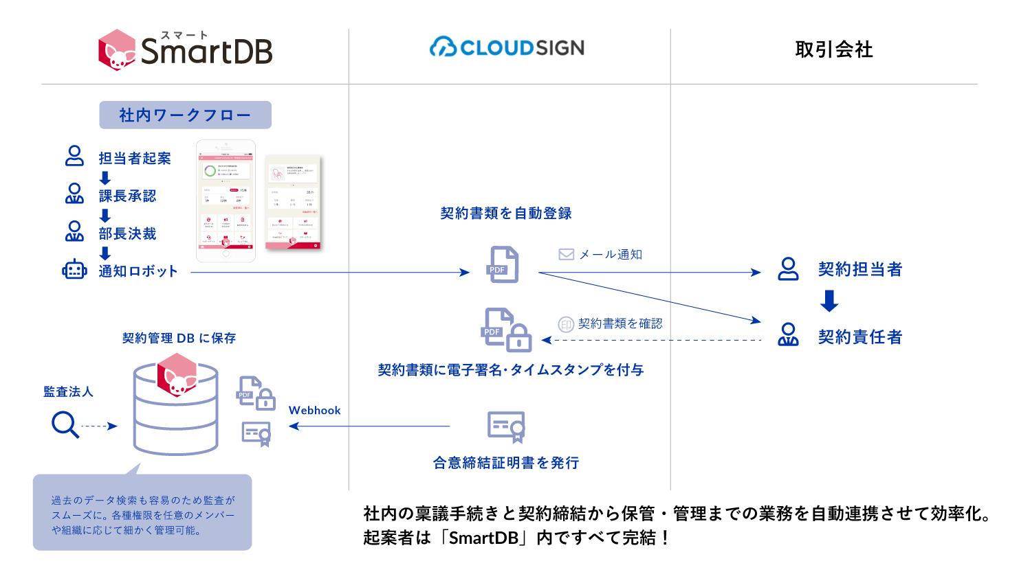 SmartDBとクラウドサイン連携のプレスリリースを見る
