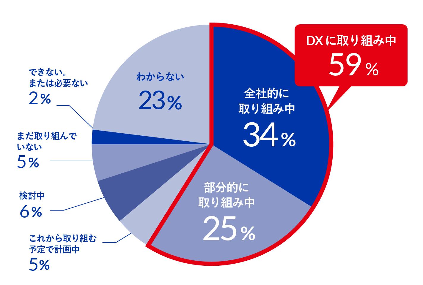 【グラフ①:あなたが勤めている企業では「DX」に取り組んでいますか】