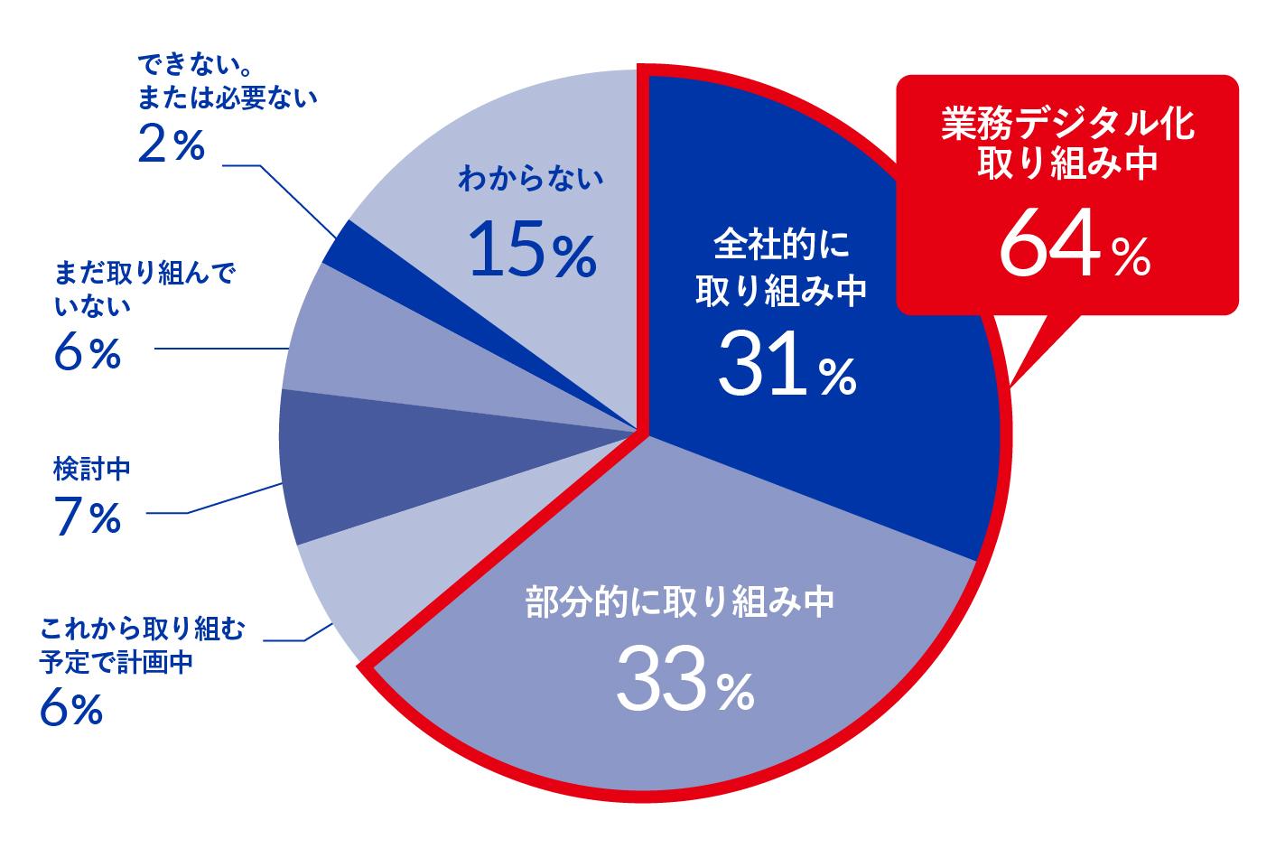 【グラフ②:あなたが勤めている企業では「業務デジタル化」に取り組んでいますか】