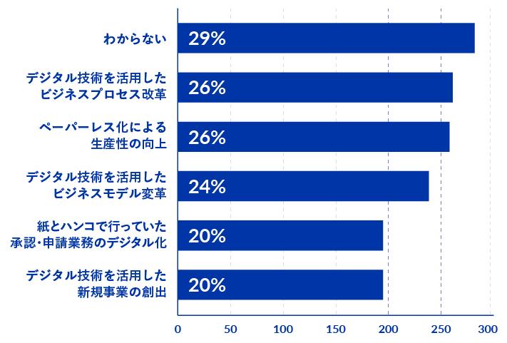 【グラフ③:あなたが勤めている企業での「DX/デジタル化の取り組み」における最重要テーマ(TOP5)】