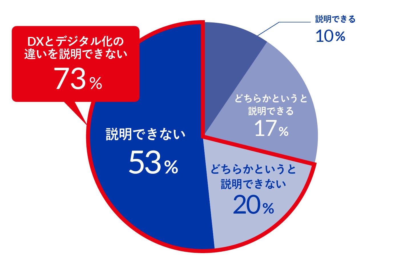 【グラフ④:DXとデジタル化の違いを説明できますか】