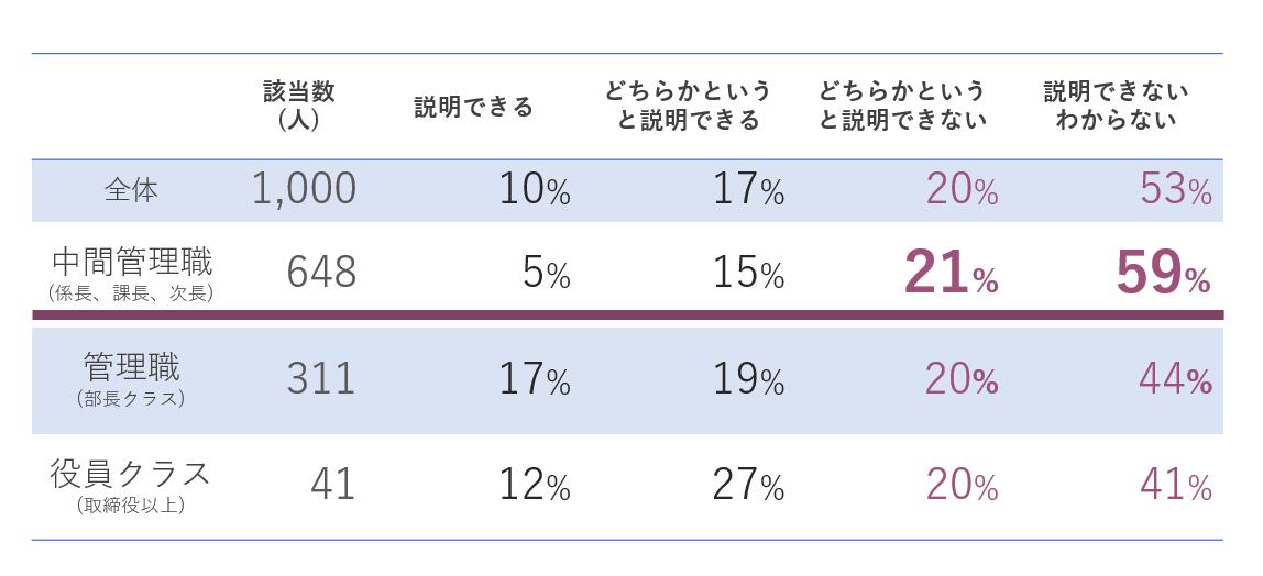 【表①:DXとデジタル化の違いを説明できますか(役職別)】