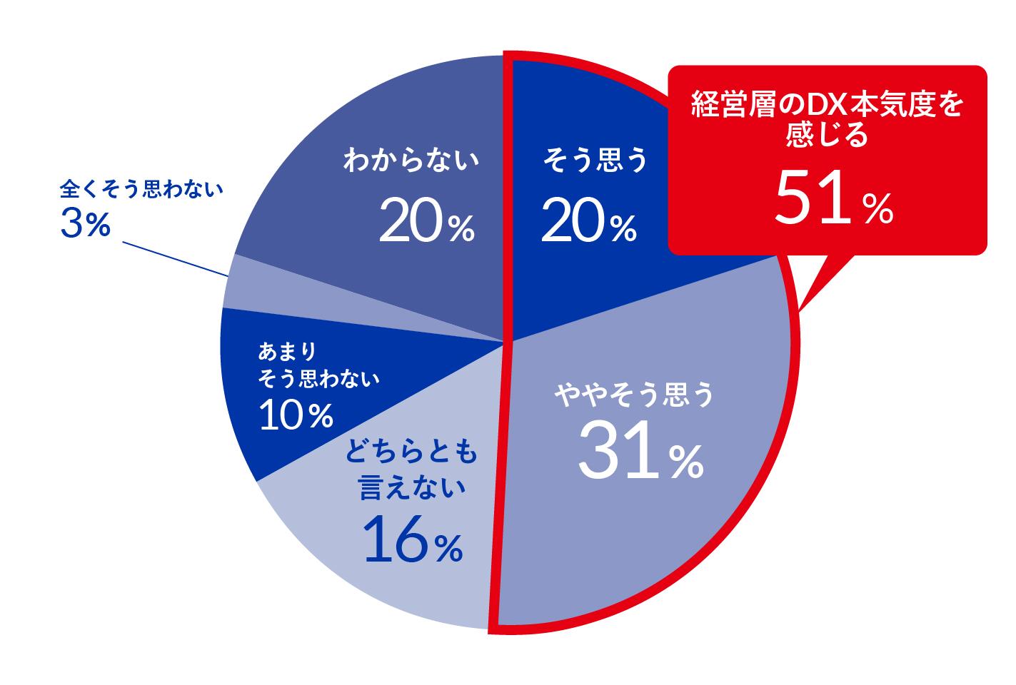 【グラフ⑤:経営層のDXへの本気度】