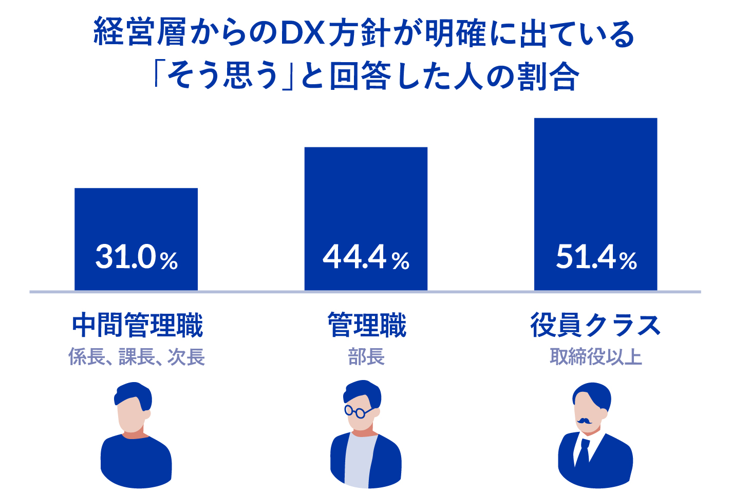 【図①:経営層からDX方針が明確にでていると答えた人(役職別)】